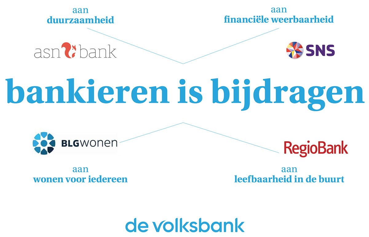 Banking is Contributing at De Volksbank
